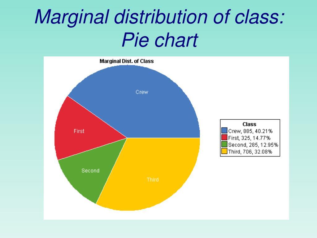 Marginal distribution of class: Pie chart