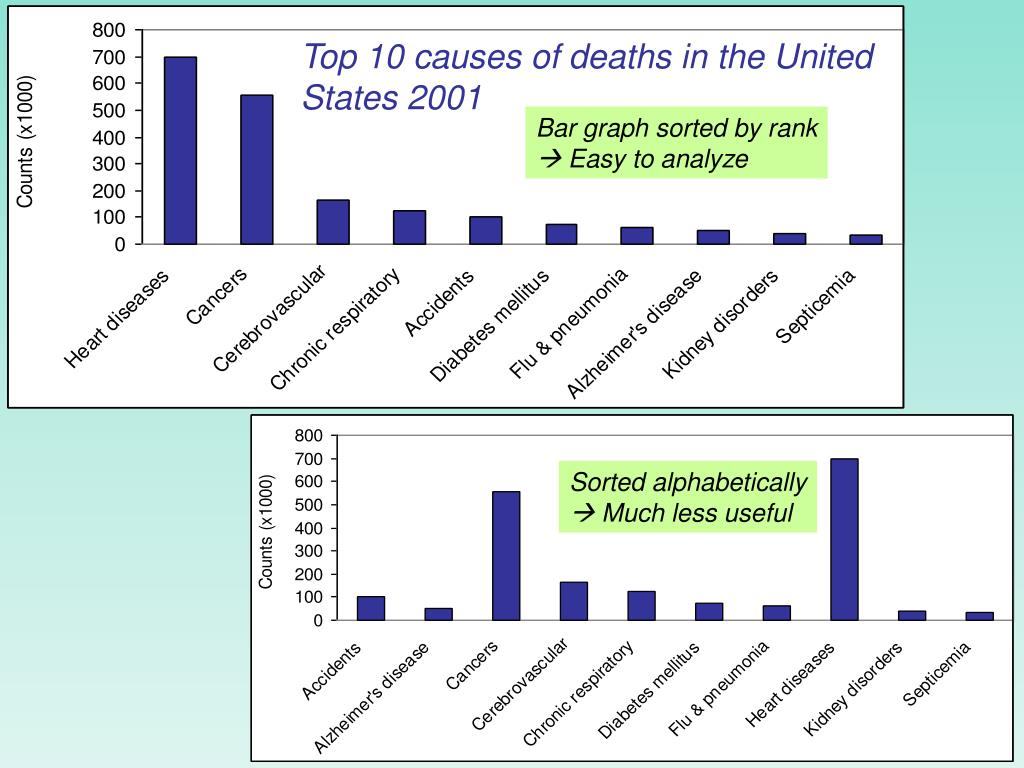 Top 10 causes of deaths in the United States 2001