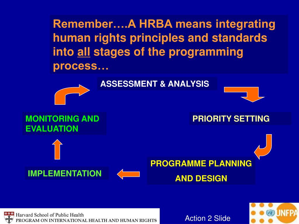Remember….A HRBA means integrating human rights principles and standards into