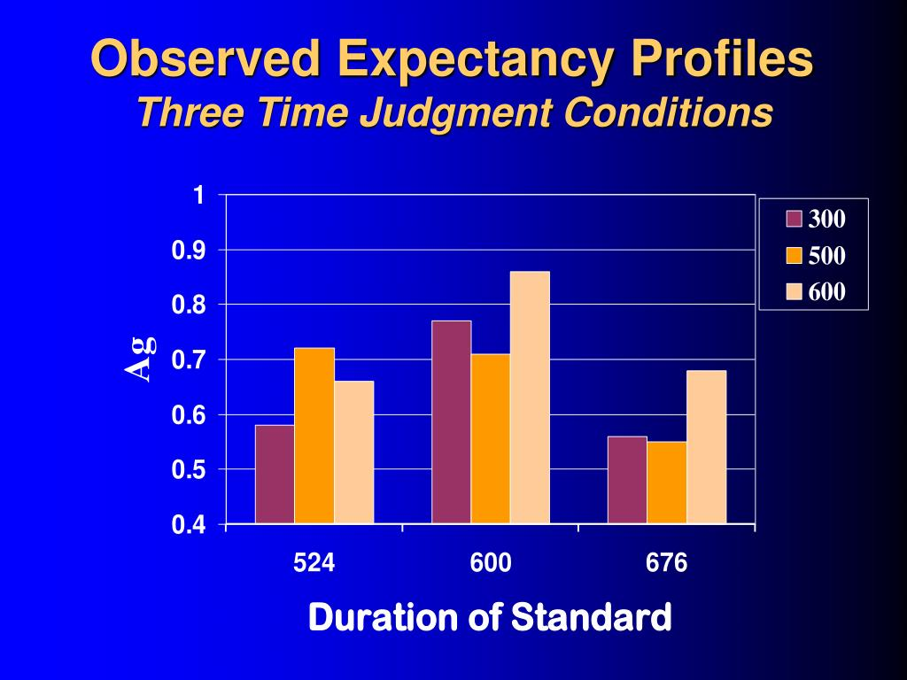 Observed Expectancy Profiles