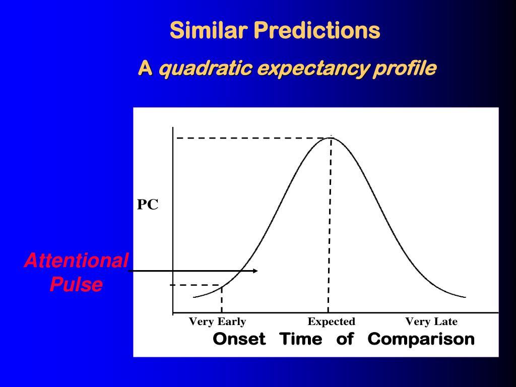 Similar Predictions