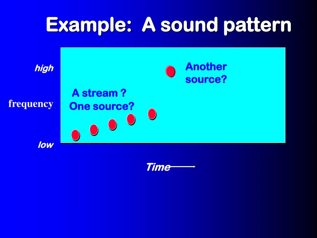 Example:  A sound pattern