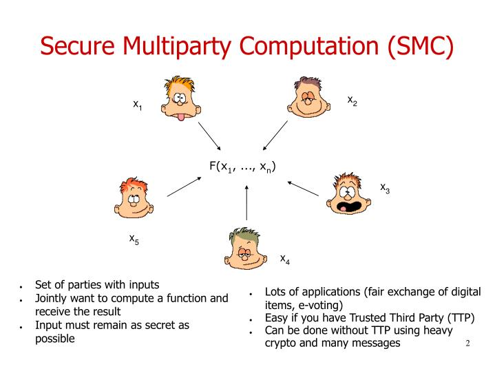 Secure multiparty computation smc