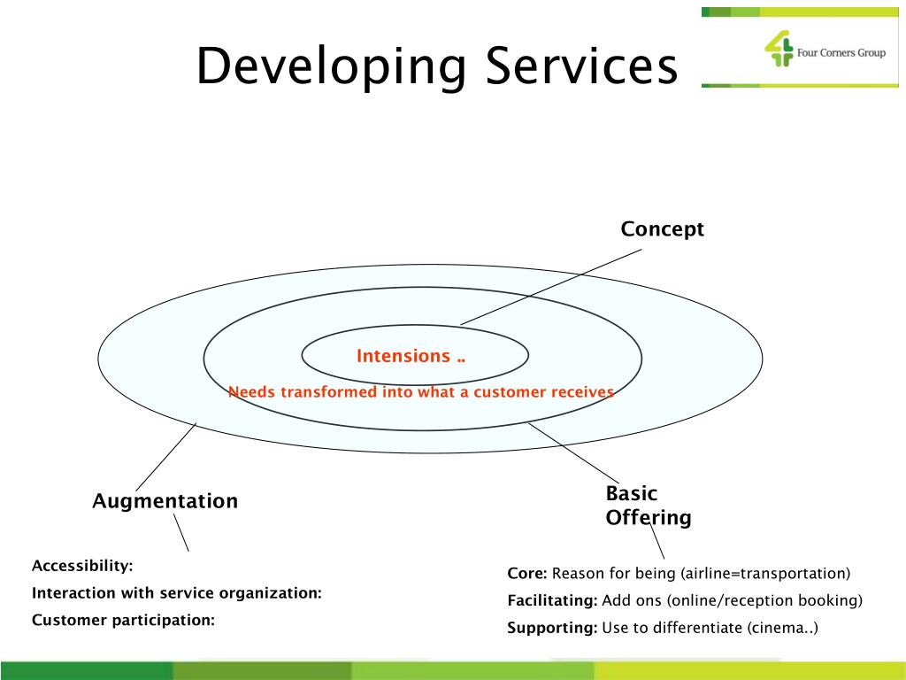 Developing Services