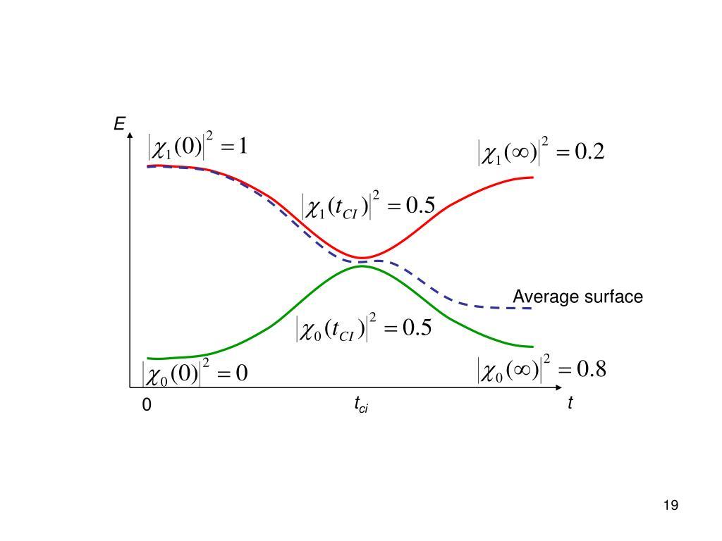Average surface