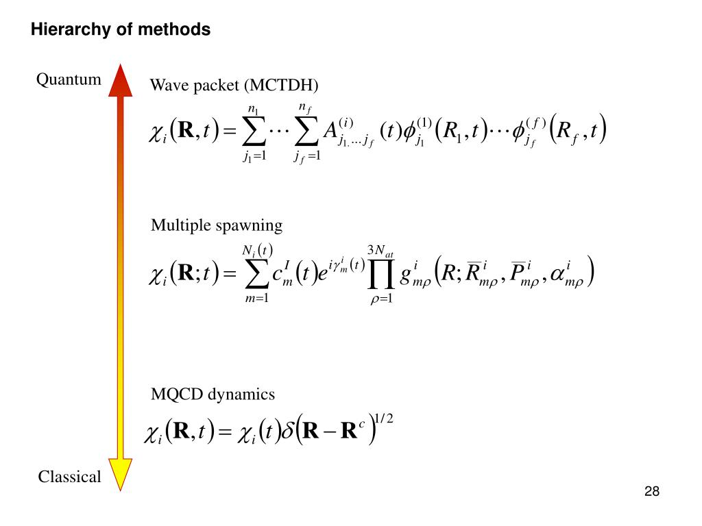 Hierarchy of methods