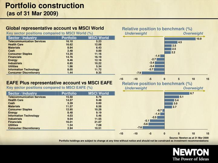 Portfolio construction as of 31 mar 2009