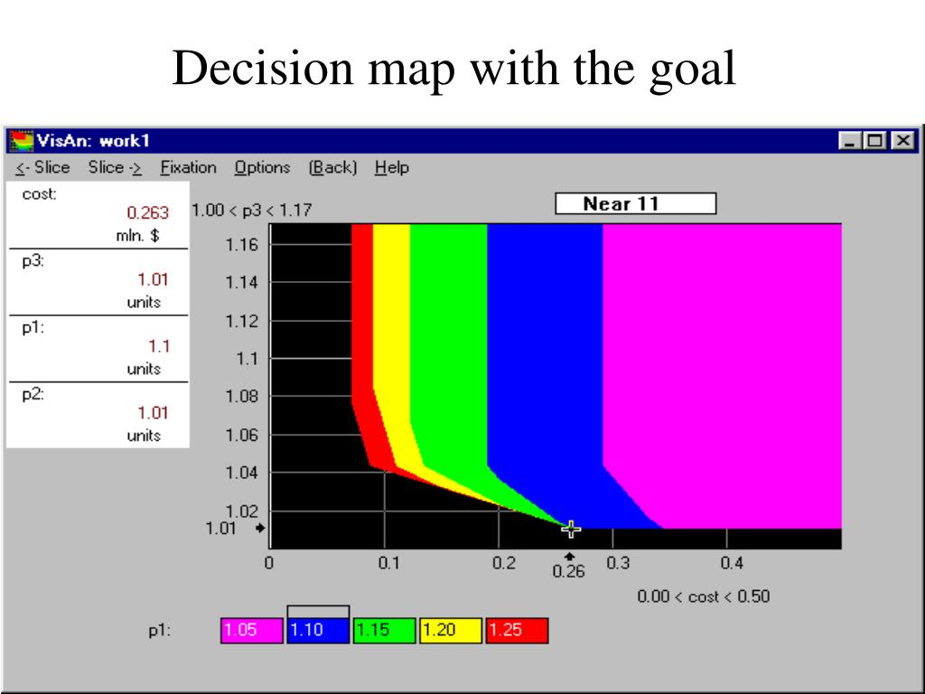 Decision map with the goal