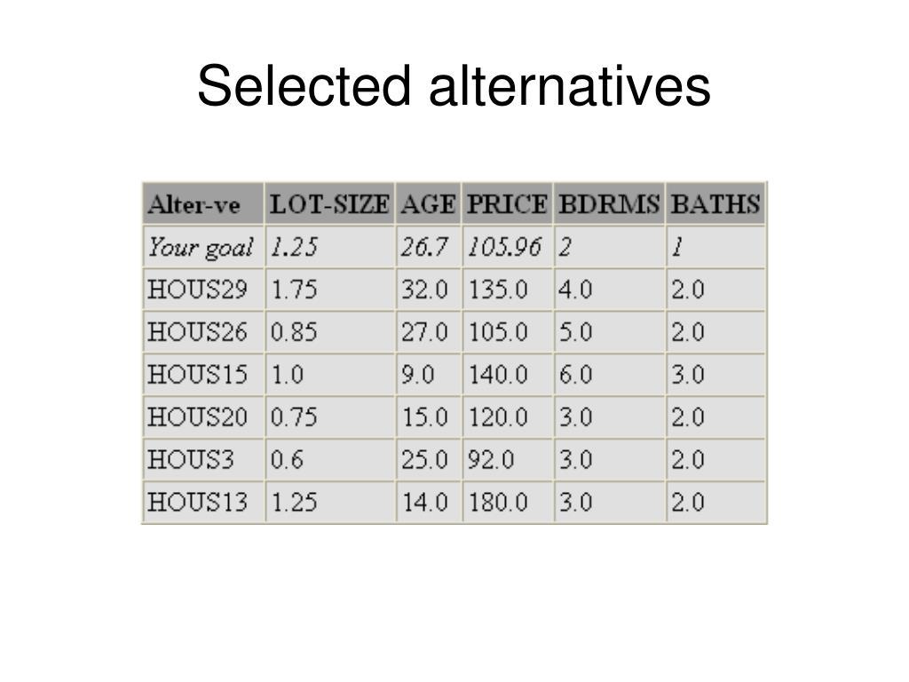 Selected alternatives