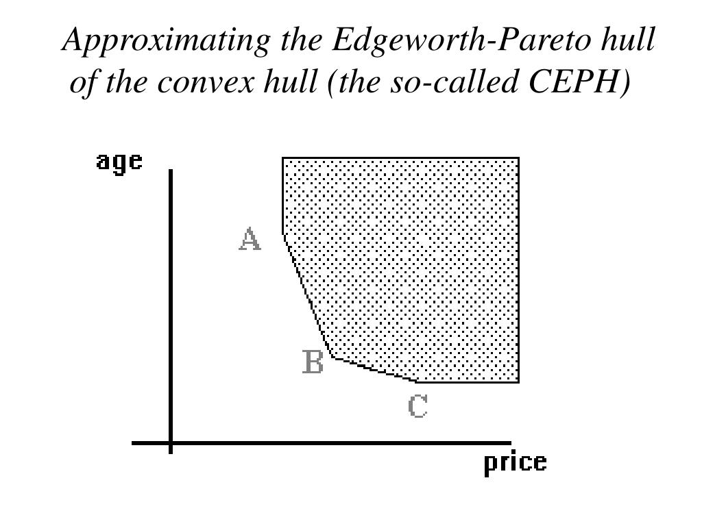Approximating the Edgeworth-Pareto hull of the convex hull (the so-called CEPH)