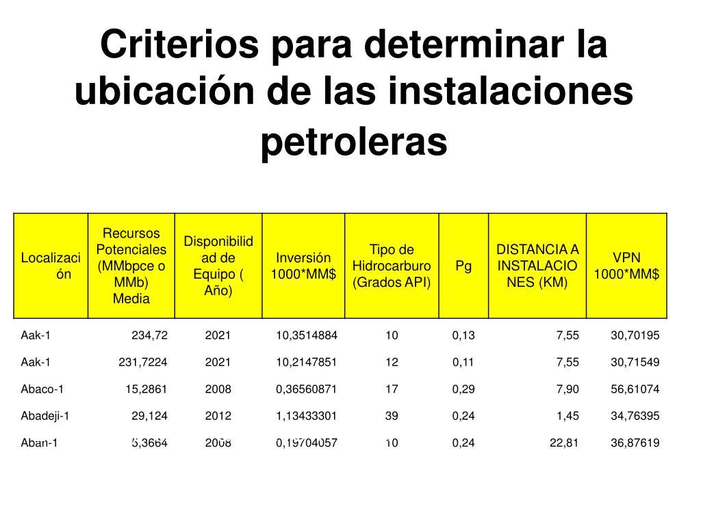 Criterios para determinar la ubicación de las instalaciones petroleras