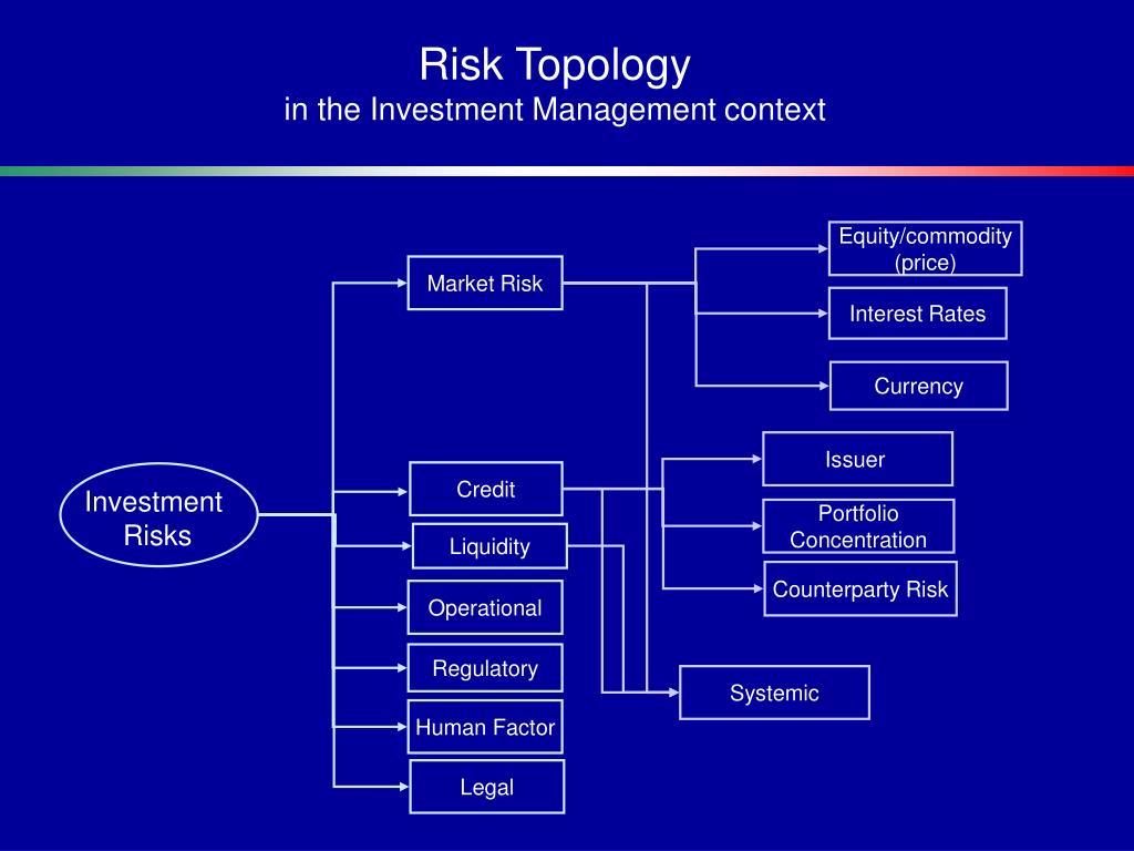 Risk Topology