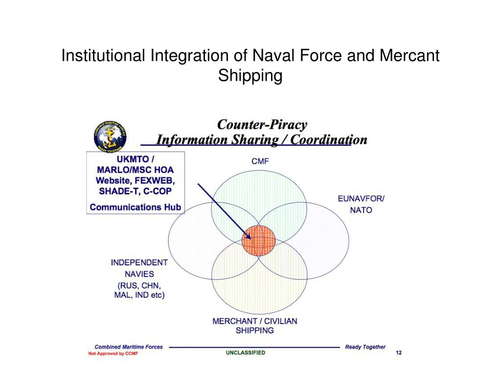 Institutional Integration of Naval Force and Mercant Shipping