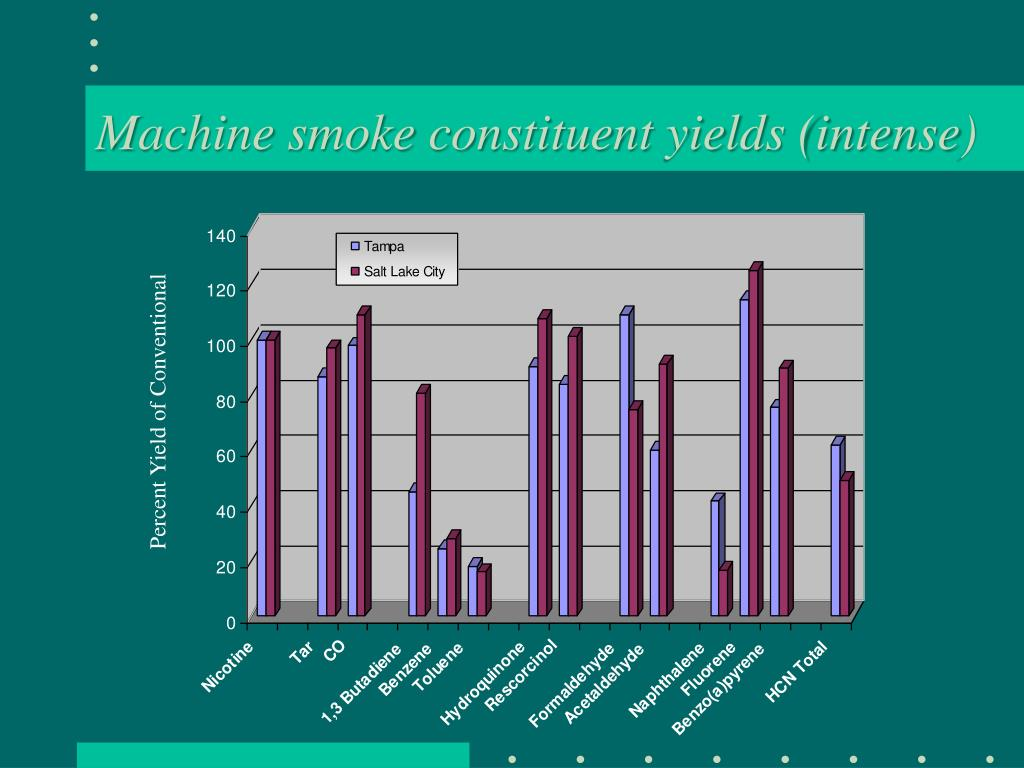 Machine smoke constituent yields (intense)