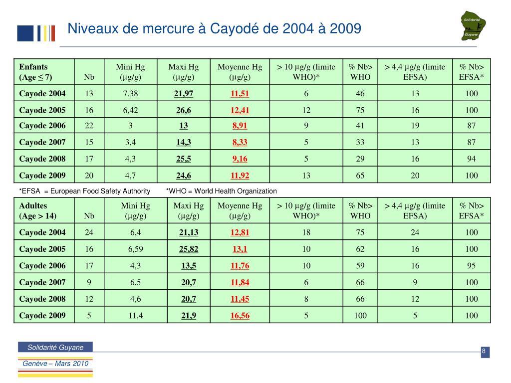 Niveaux de mercure à Cayodé de 2004 à 2009