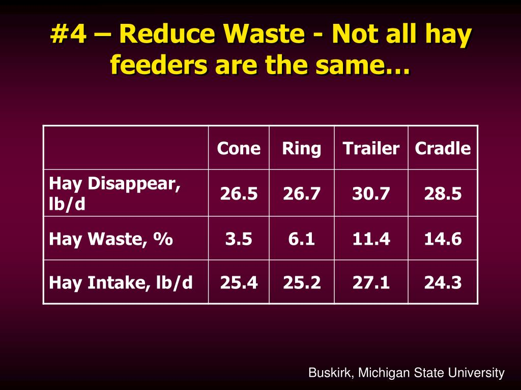 #4 – Reduce Waste - Not all hay feeders are the same…