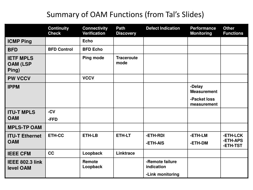 Summary of OAM Functions (from Tal's Slides)