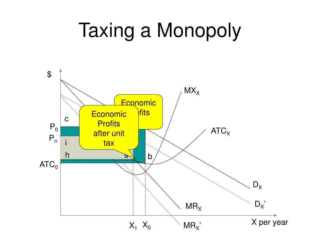 Taxing a Monopoly