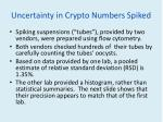 uncertainty in crypto numbers spiked