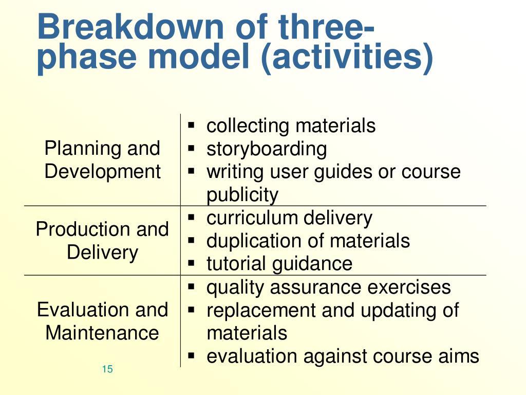 Breakdown of three-phase model (activities)
