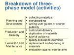 breakdown of three phase model activities
