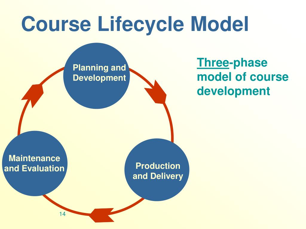 Course Lifecycle Model