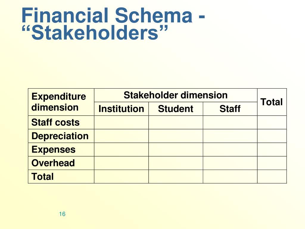 Financial Schema -