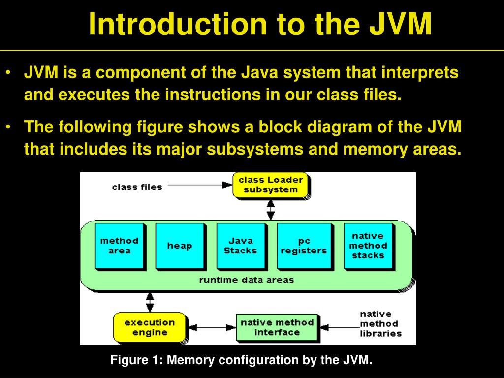 Introduction to the JVM