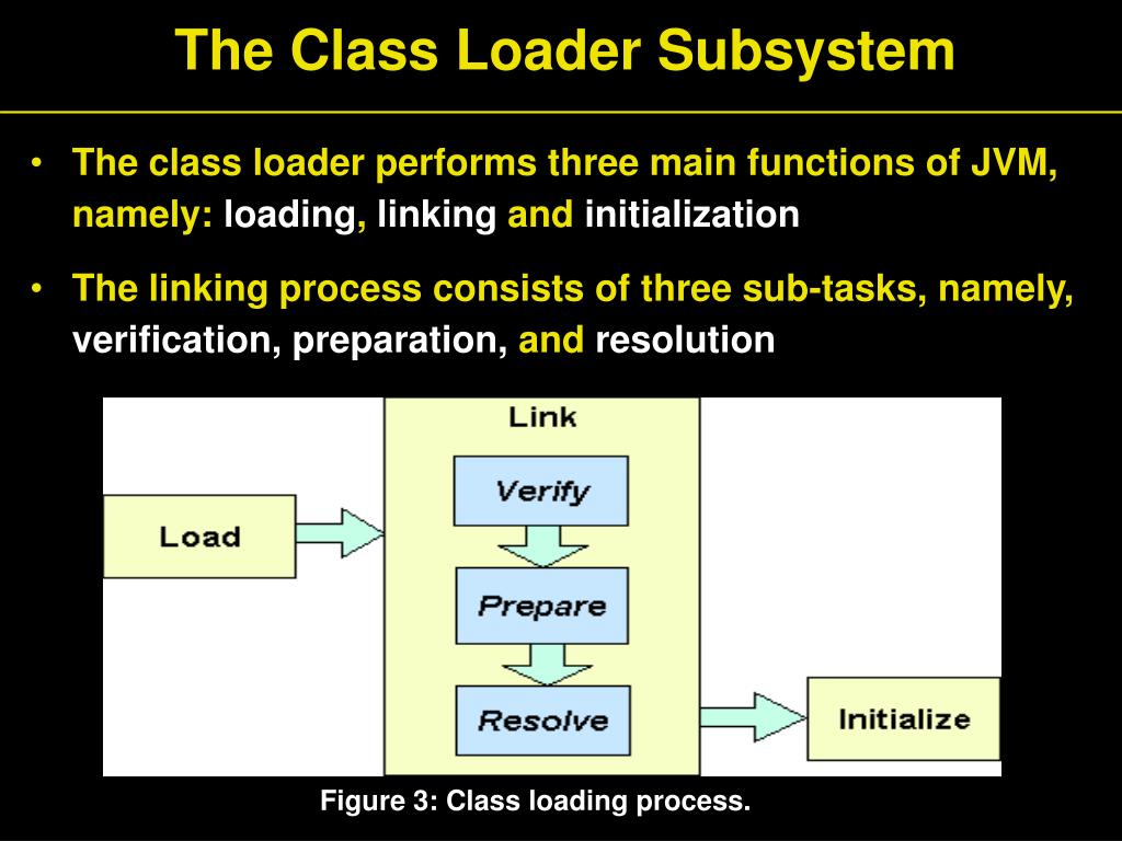 The Class Loader Subsystem