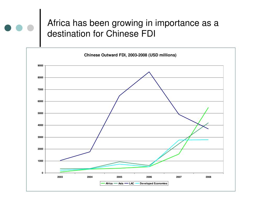 Africa has been growing in importance as a destination for Chinese FDI