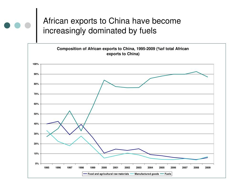 African exports to China have become increasingly dominated by fuels