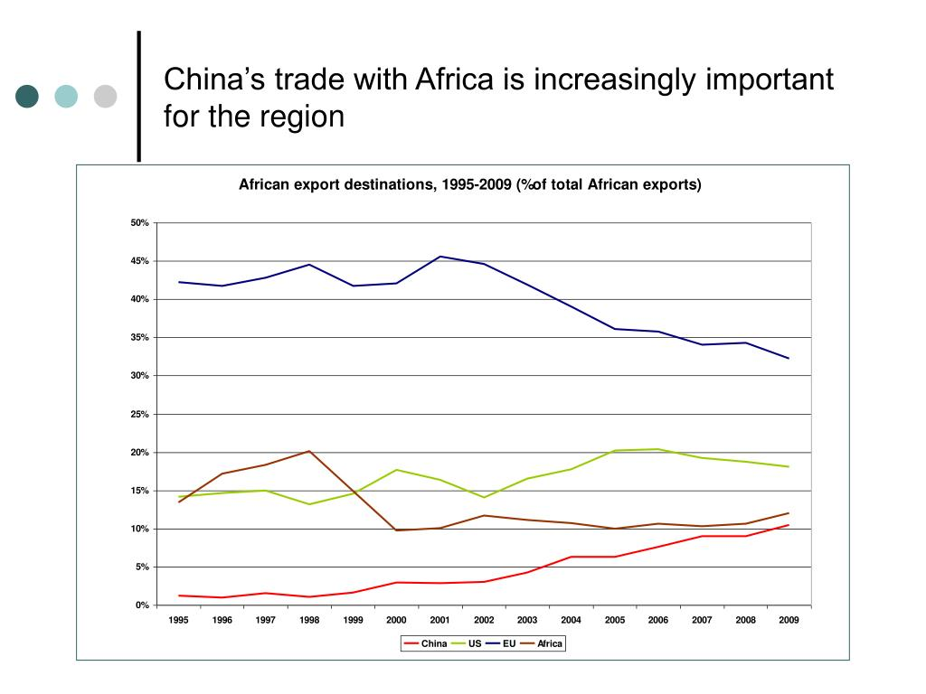 China's trade with Africa is increasingly important for the region