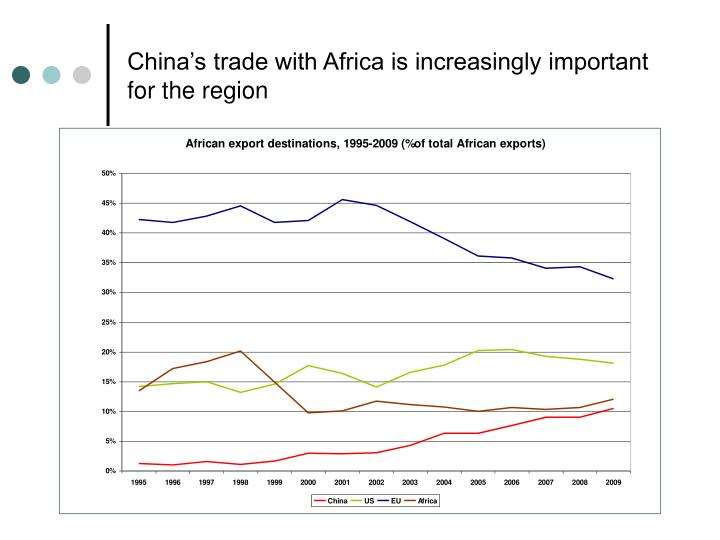 China s trade with africa is increasingly important for the region