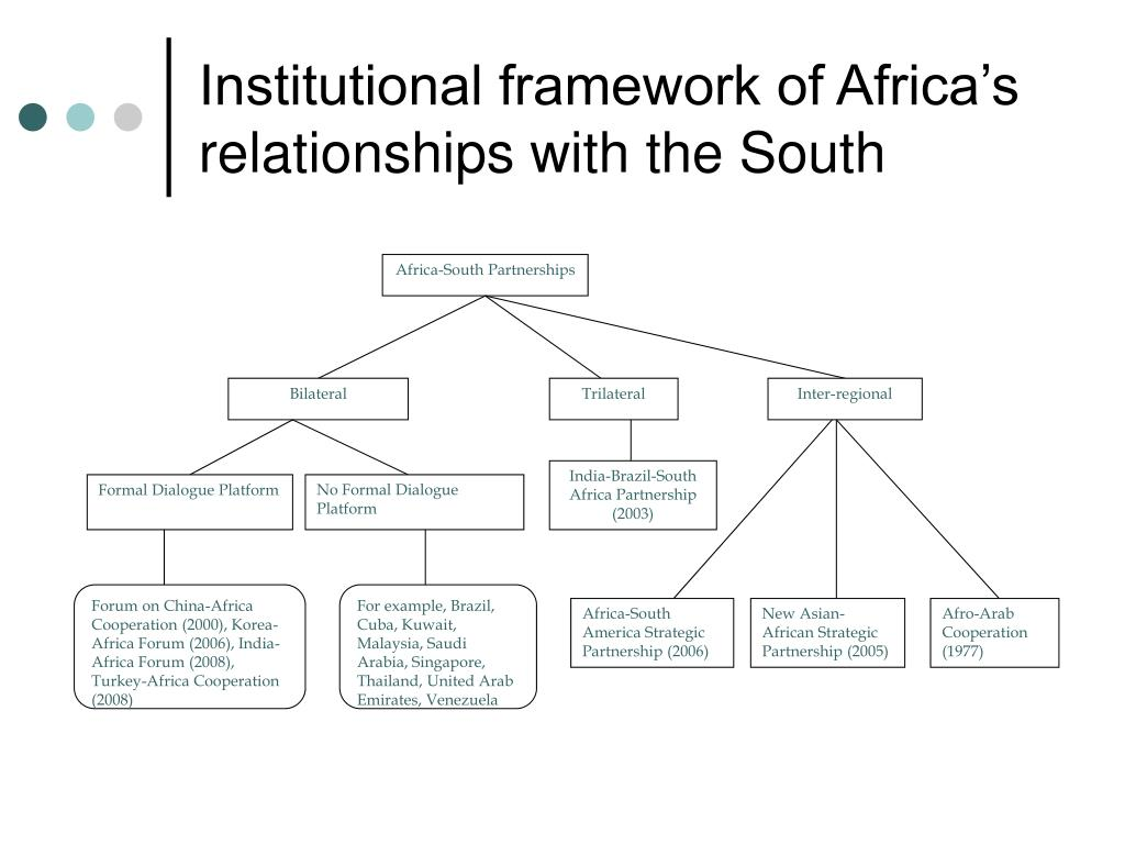 Africa-South Partnerships