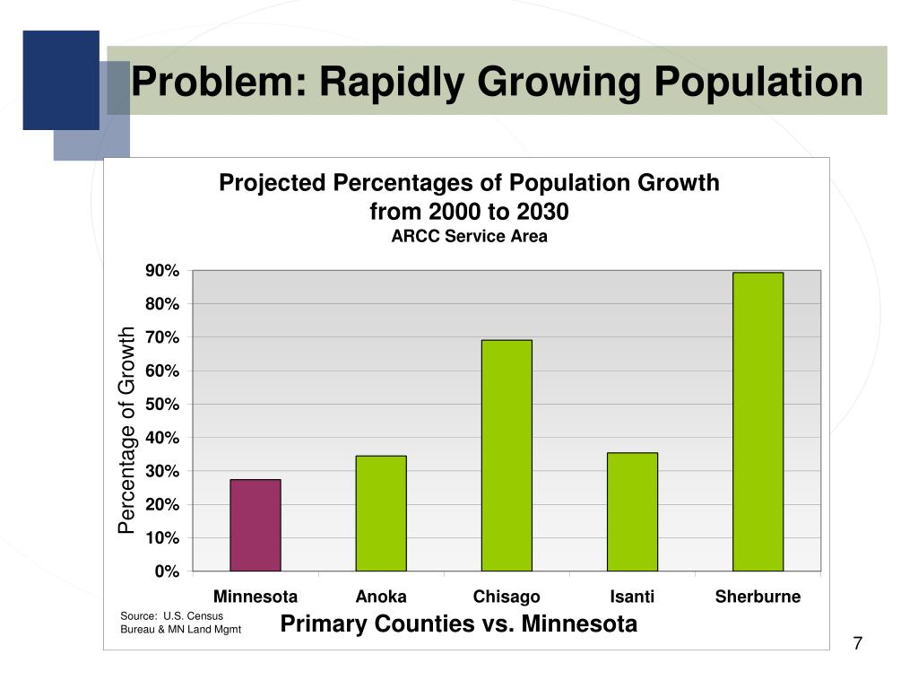 Problem: Rapidly Growing Population
