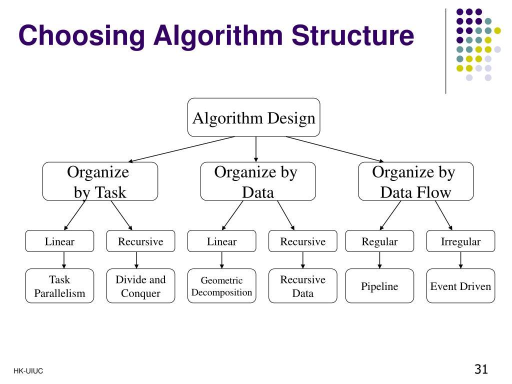 Choosing Algorithm Structure