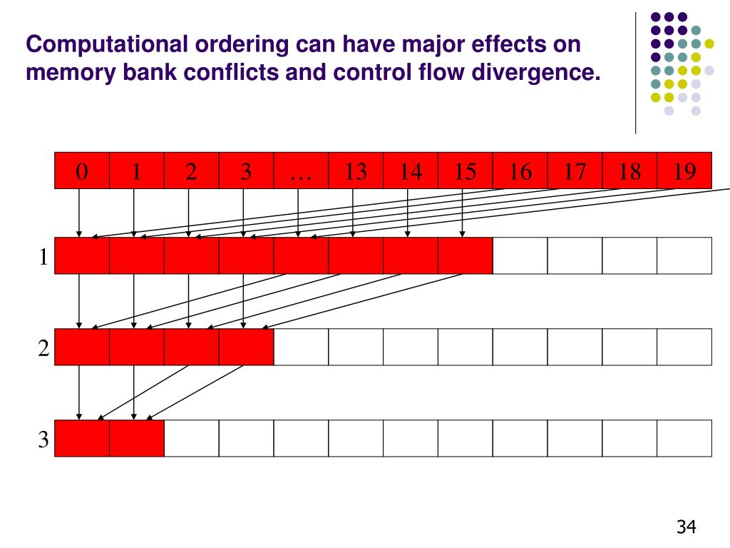 Computational ordering can have major effects on memory bank conflicts and control flow divergence.