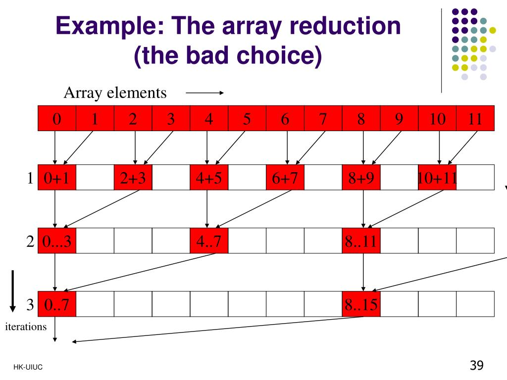 Example: The array reduction (the bad choice)