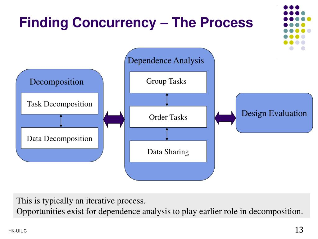 Finding Concurrency – The Process