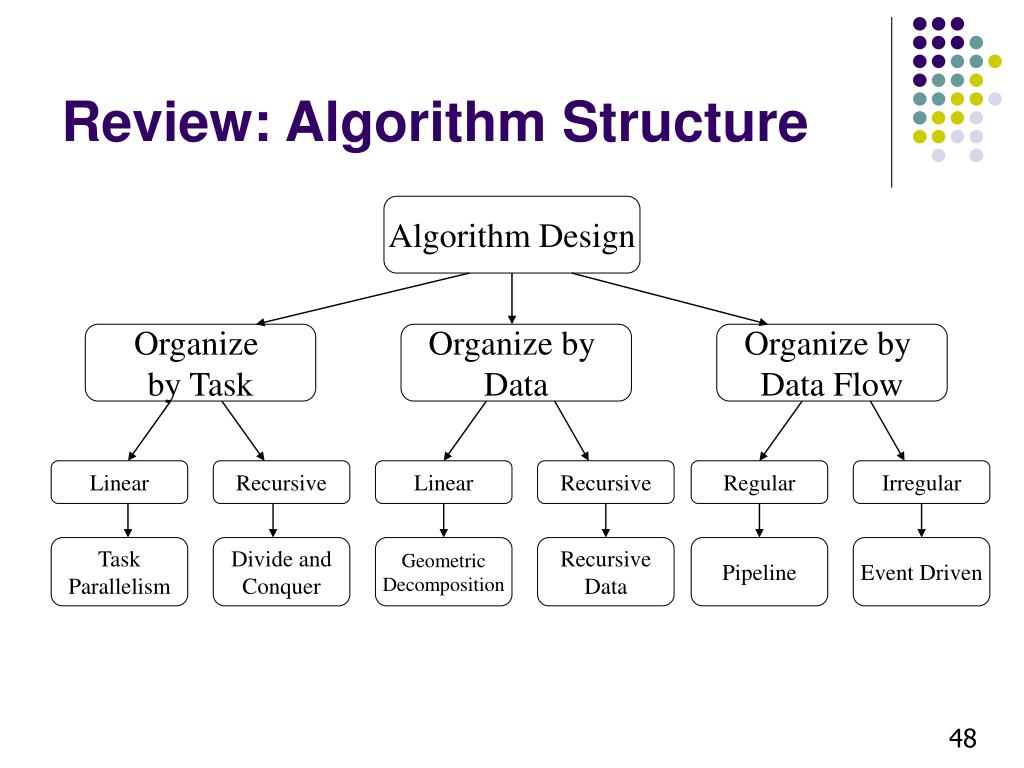 Review: Algorithm Structure