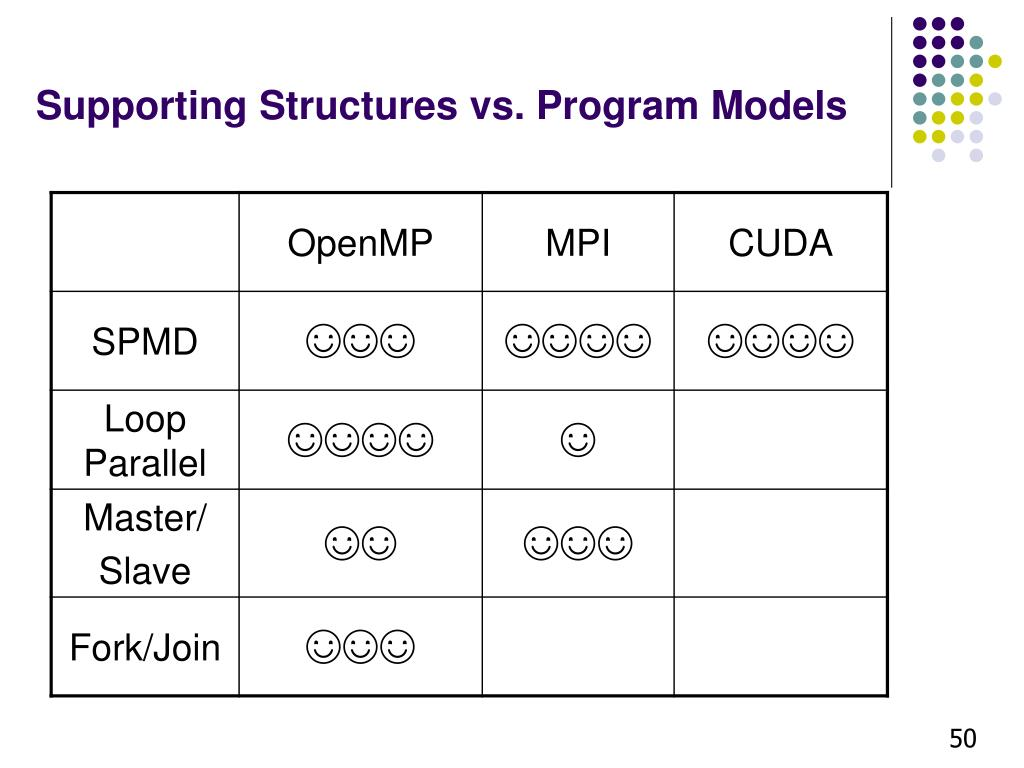 Supporting Structures vs. Program Models