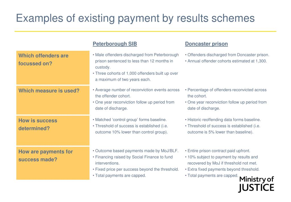 Examples of existing payment by results schemes