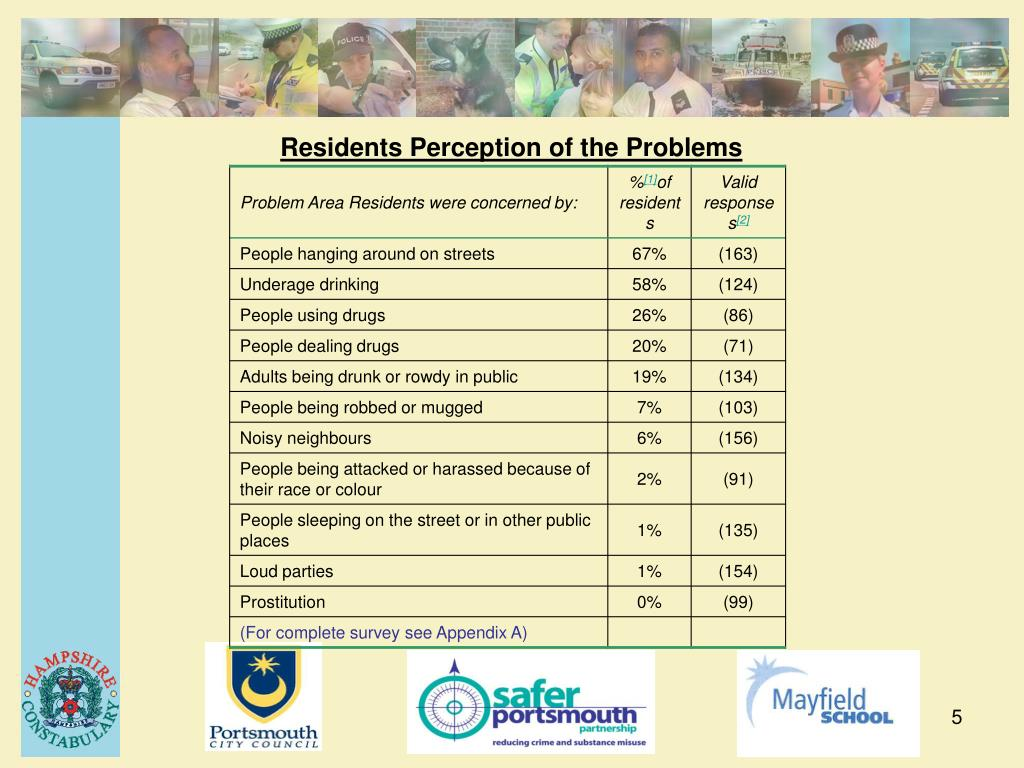 Residents Perception of the Problems