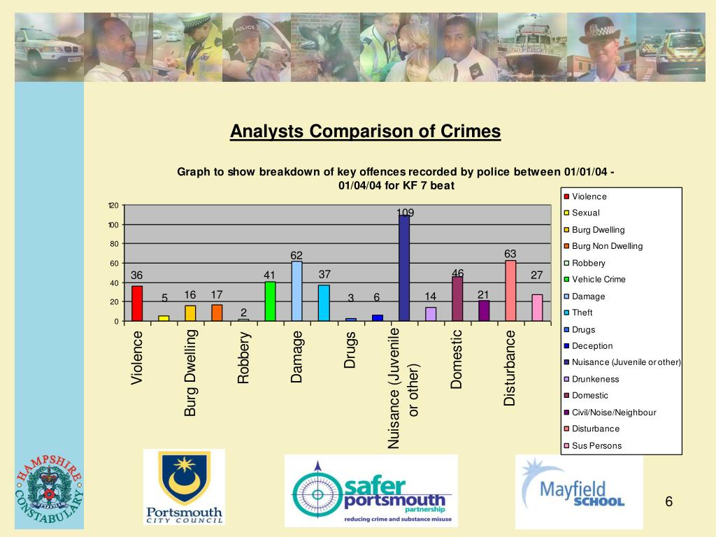 Analysts Comparison of Crimes