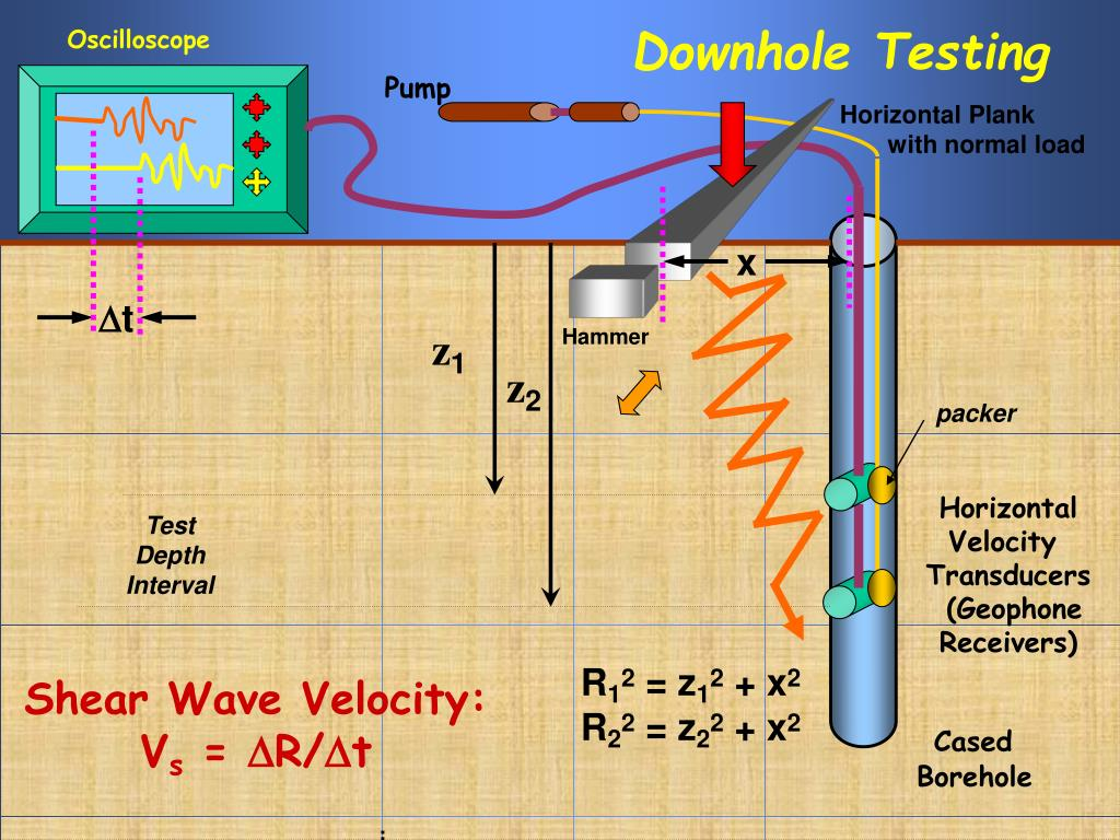 downhole testing