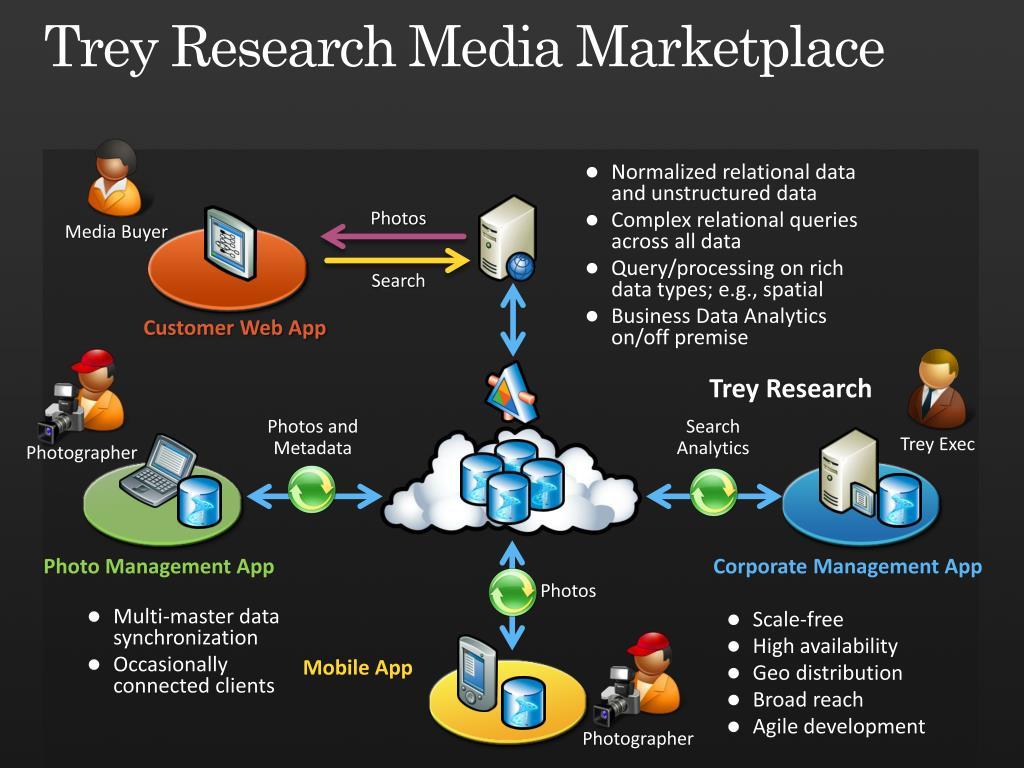 Trey Research Media Marketplace