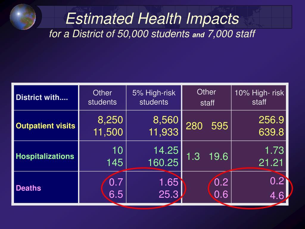 Estimated Health Impacts