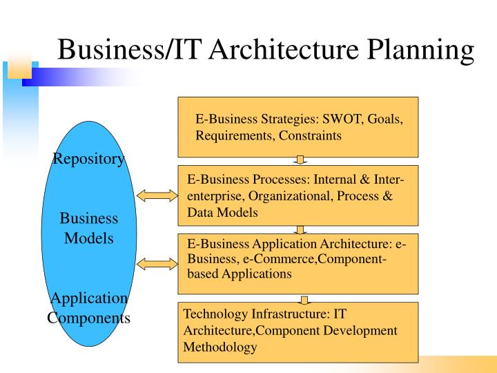 Business/IT Architecture Planning