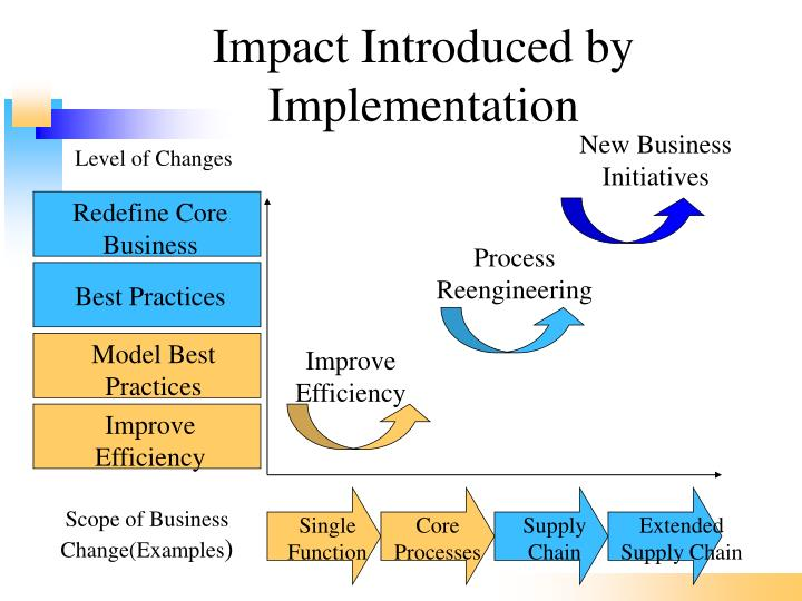 Impact Introduced by Implementation