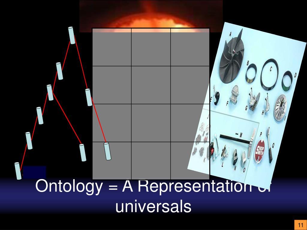 Ontology = A Representation of universals